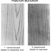 Наклон волокон